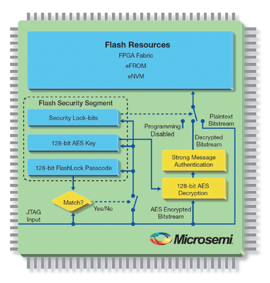 Enhancing Personal Health Monitoring Systems With Fpga