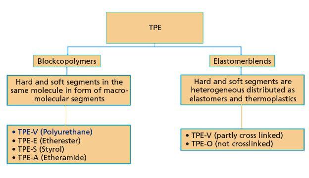 how to make polyurethane gel elastomer
