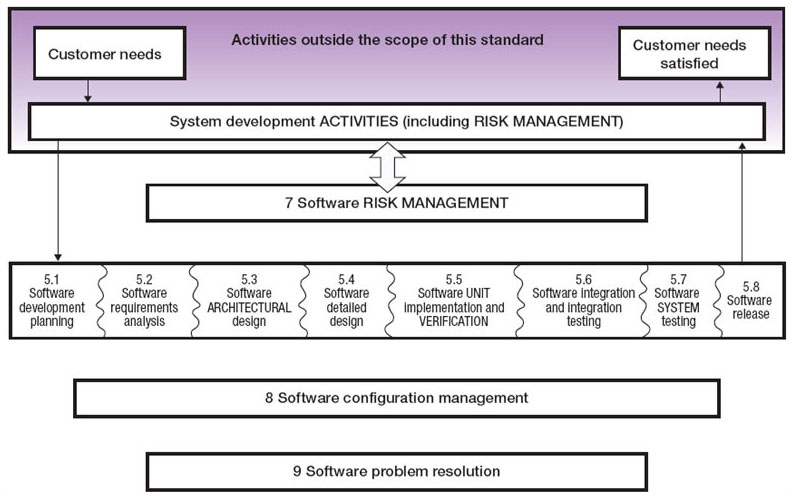 lovely 62304 #2: Fig. 1 Overview of software development processes and activities.