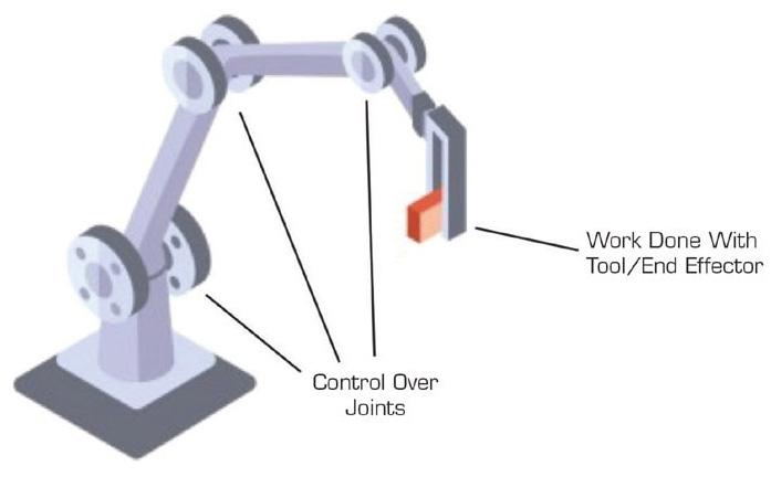Joint space robotics